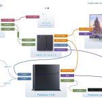 PlayStation VR (PSVR)とPS4、テレビとの配線接続・設置方法は?